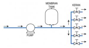 pemasangan-water-pressure-tank