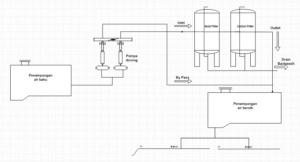 Skema filtering sistem